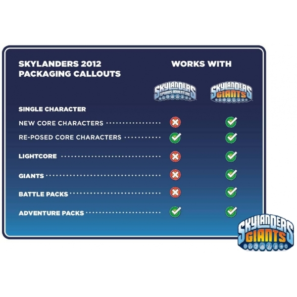 Prism Break, Lightning Rod, and Drill Sergeant (Skylanders Giants) Triple Character Figure Pack E - Image 3