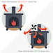 Heat Powered 4 Blade Stove Fan | M&W - Image 3